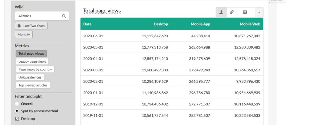 Screenshot der Zugriffsstatistik auf die Wikipedia aufgeteilt nach Desktop / App und Mobilansicht. Im Monat erfolgen je etwa 10 Milliarden Zugriffe per Desktop oder Mobile und knapp 300 Millionen via App.